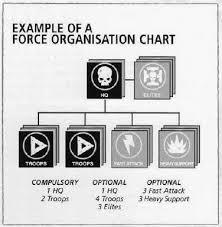 Rites Of Battle Force Organization In 40k