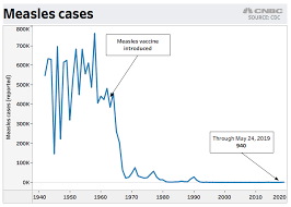 Vaccination Chart For Babies Usa Measles Infected Up To 4 Million A Year In Us Before Vaccine