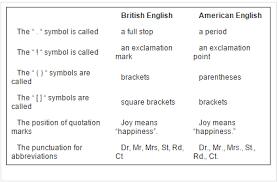 Punctuation Marks English Language