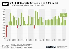 Gdp By Month Chart Infographic Us Gdp Growth Revised Up To 2 1 In Q3
