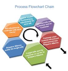 process examples   include process step  process flow chart and    process flowchart chain
