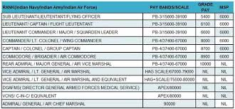 Indian Air Force Salary Chart 30 Genuine Army Flight Pay Chart