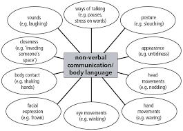 this is a method of non verbal communication because it shows that this is a method of non verbal communication because it shows that even while going down the highway there are ways to communicate other drive