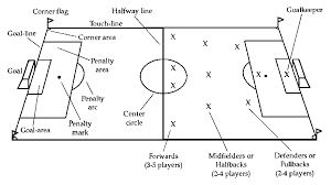 soccer field templates soccer field templates rome fontanacountryinn com