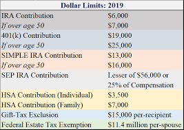 401k And Ira Contribution Limits For 2019 Percension