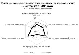 Политика реформ и экономическая безопасность России Курсовая Политика реформ и экономическая безопасность России