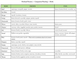 Vegetable Planting Companions Chart Companion Planting Portland Nursery
