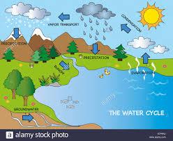 Water Cycle Diagram Stock Photos Water Cycle Diagram Stock