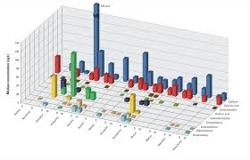 How To Generate 3 D Bar Graph In R Stack Overflow