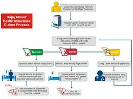 Life Insurance Claims Process Flow Chart Life Health Insurance Claim Private Health Insurance