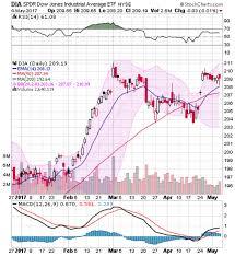 Dow Jones 52 Week Chart Dow Jones Industrial Average Etf Dia Monthly Income Trade