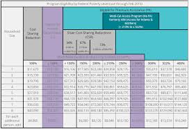 Covered California Chart Covered California Health Insurance Income Guidelines