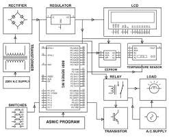 industrial temperature controller using microcontroller edgefxkits industrial temperature controller