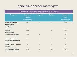 дипломная презентация по бухгалтерскому учету и аудиту основных средс  Подробнее о создании презентации 6 ДВИЖЕНИЕ ОСНОВНЫХ СРЕДСТВ