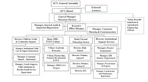 Organizational Structure Selam Children Village