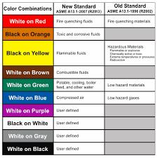 Ansi Color Chart Standards Overview Of Ansi Asme Pipe Marking Standards