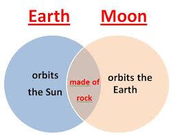 Earth Moon Venn Diagram Learning Ideas Grades K 8 Earth And Moon Comparison