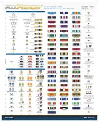 Navy Medals Chart 54 Rational Army Decorations Order Of Precedence