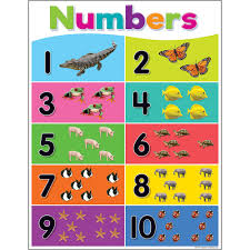 Colorful Numbers 1 10 Chart