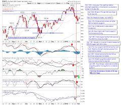 Stock Charts With Indicators Stock Charts Phils Stock World
