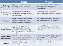 74 Problem Solving Chart Of Vygotsky Stages