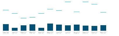 Gantt Bar Chart Tableau Beginnger Question Overlaying Gantt And Bar Tableau