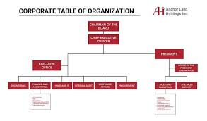 Corporate Organizational Chart Organizational Chart Anchor Land Holdings Inc