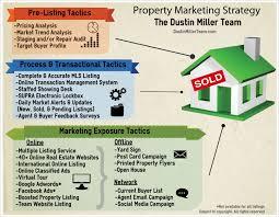 realtor advertising and marketing plan