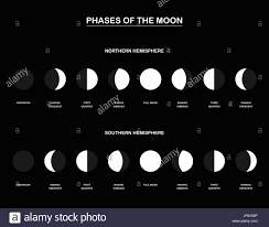 2018 Moon Chart Lunar Phases Chart With The Contrary Phases Of The Moon