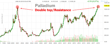 Palladium Rally Driving Other Metals Moves Kitco News