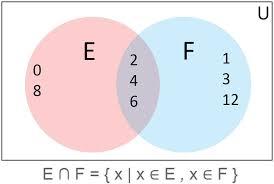 Venn Diagram In Math Definition Mathematical Sets And Venn Diagrams