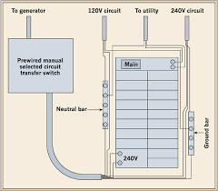 transfer switches simplified practical tips for understanding to only those branch circuits chosen in advance by the homeowner because this type of transfer switch carries only a small portion of the total load