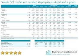 Dicounted Cashflow Discounted Cash Flow Dcf Models In Excel Downloads Eloquens