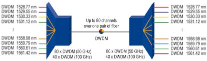 What Is Dwdm A Simple Explanation Of The Dwdm Technology