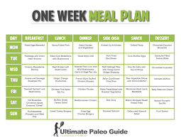 Planned Meals For A Week One Week Meal Plan Paleo Recipes Pinterest Diet Diet Recipes