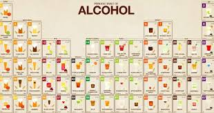 Cocktail Chemistry Charts Types Of Alcoholic Beverages