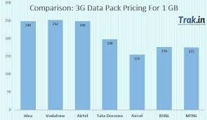 Cell Phone Data Plans Comparison Chart 3g Data Plans Comparison 2015 Idea Vs Vodafone Vs Airtel Vs