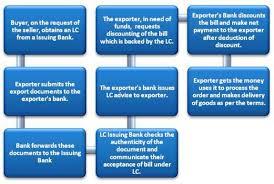 Sample Letter Of Credit Custom Letter Of Credit Discounting EFinanceManagement