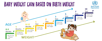Baby Weight And Height Charts Train Your Tot
