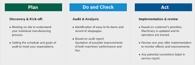 Technical Audit: The Health Check For Your Machinery | Food Blog
