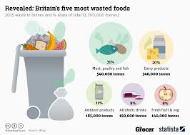 Chart Britains Five Most Wasted Foods Statista