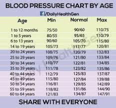 Hypertension Blood Pressure