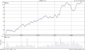 Garmin Stock Chart Team Garmin Tcb