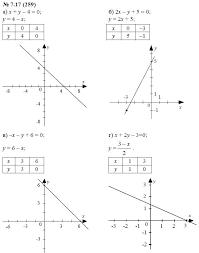по алгебре класс Мордкович А Г упражнение ГДЗ по алгебре 7 класс Мордкович А Г 7 17 259 упражнение
