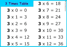 numbers worksheets multiplication tables chart maths from 1 to table times numbers worksheets tracing tracing numbers 11 20 worksheets pdf