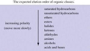 Polarity Chart Of Organic Solvents Untitled Document