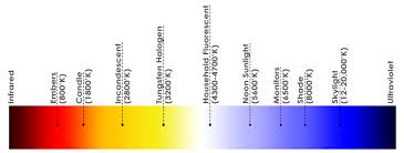Correlated Color Temperature Chart Correlated Colour Temperature Cct For Lighting Bar