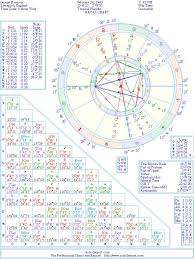 George Harrison Natal Chart George Harrison Natal Birth Chart From The Astrolreport A