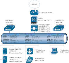 Setup A Small Cisco Network End-To-End | Charles E. Gerow