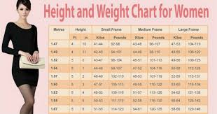 The Ideal Weight Chart For Women According To Their Age And